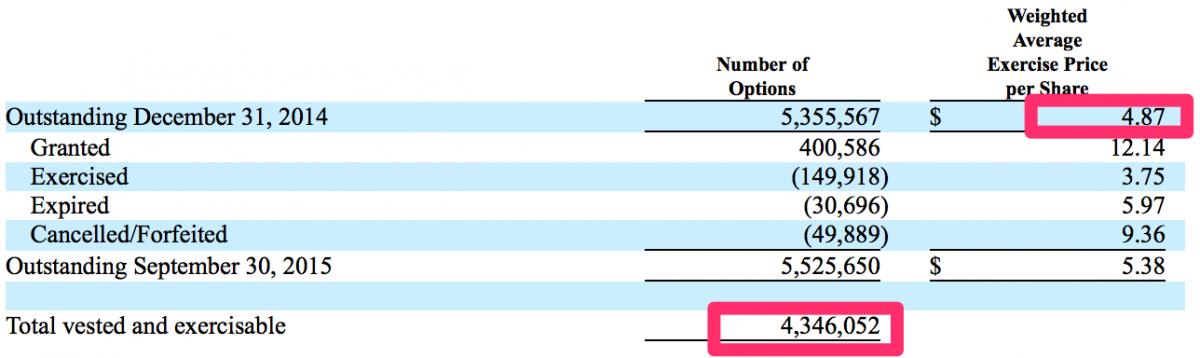 Conformis stock options